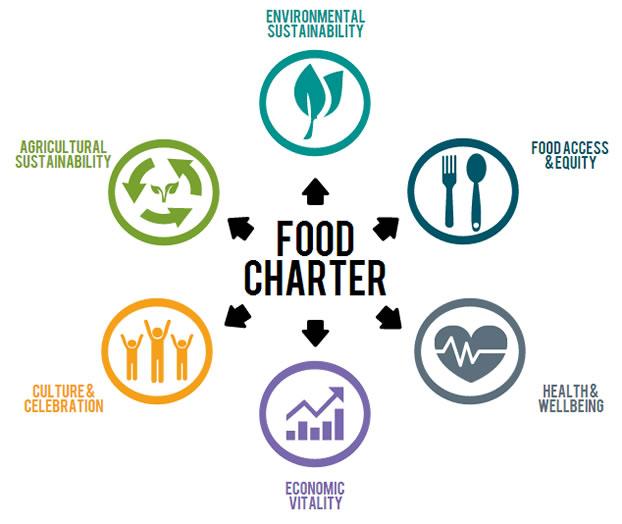 Food Charter